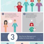 The Role Of A Nurse Is So Important In Today's Health Care Industry